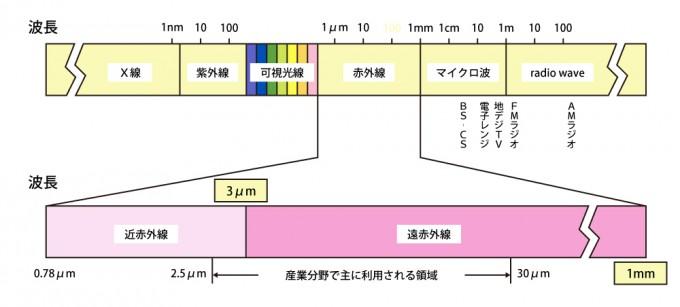 電磁波波長図