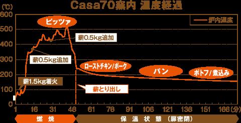 当社広島工場燃焼試験データ引用