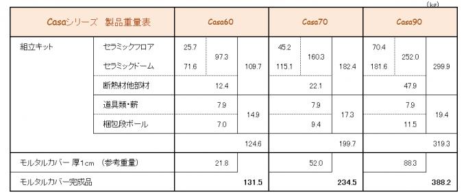 重量表(2015改定)